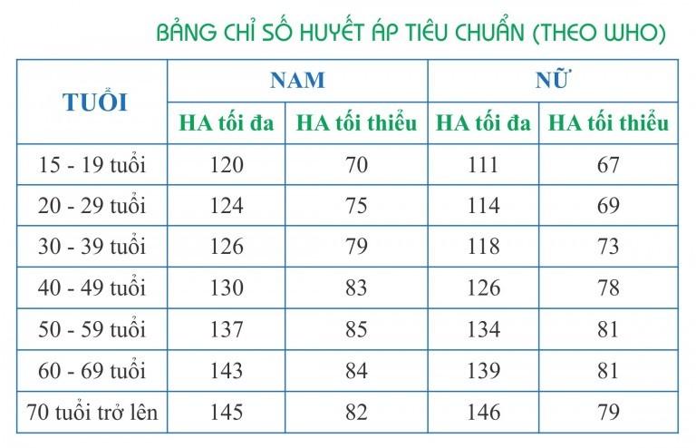 480x309xbang Chi So Huyet Ap Tieu Chuan Cua Who.jpg.pagespeed.ic.1gmzfluffw